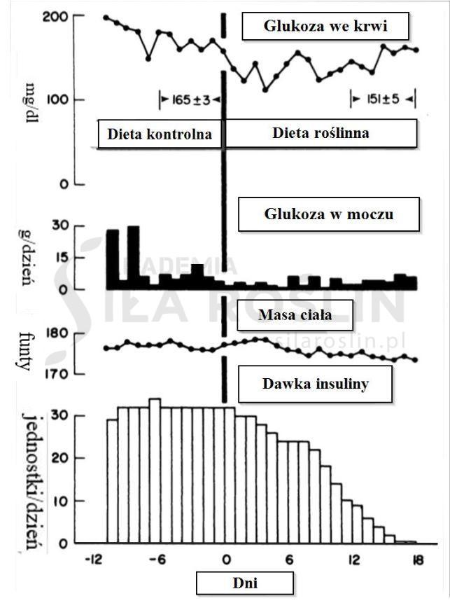 Wykres cukrzyca