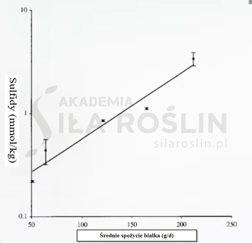 wykres 1 IBD