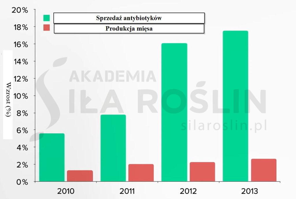 wykres_antybiotykooporność