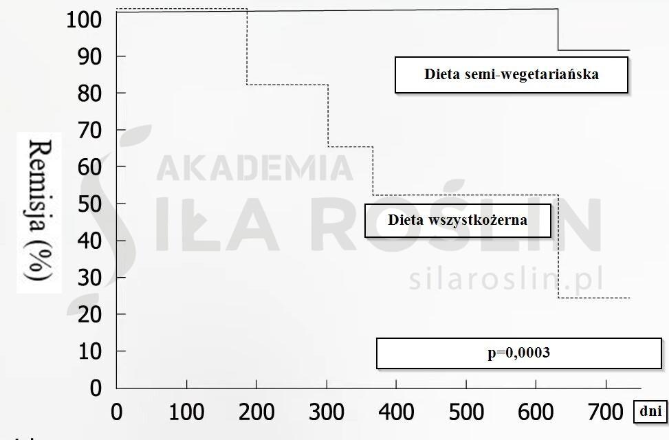 wykres 2_crohn's