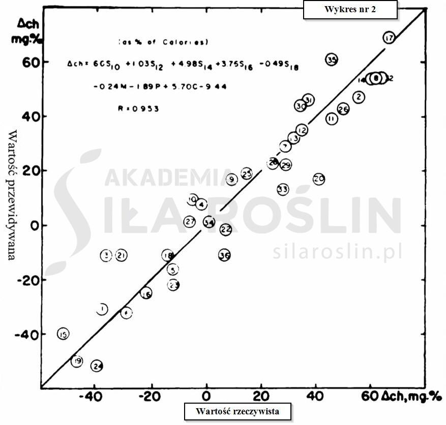 wykres_sf studies 2