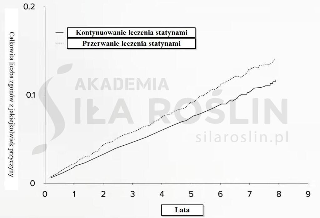 wykres_statyny
